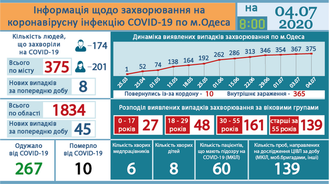 8-месячный ребенок заболел COVID-19 в Одессе