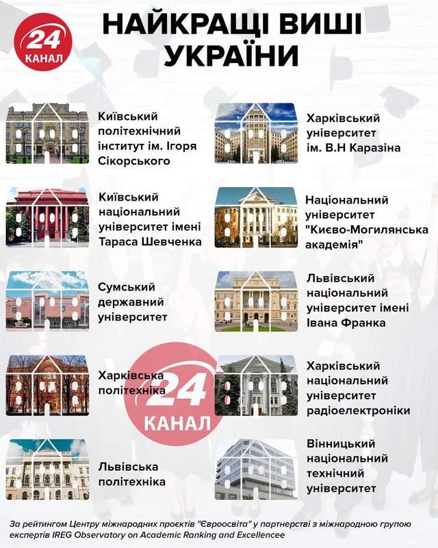 Найкращі вузи України