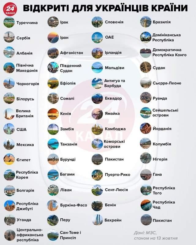 Які країни відкриті для українців інфографіка 24 каналу