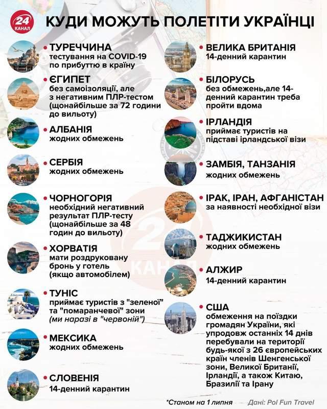 Куди можуть полетіти українці / Інфографіка 24 каналу