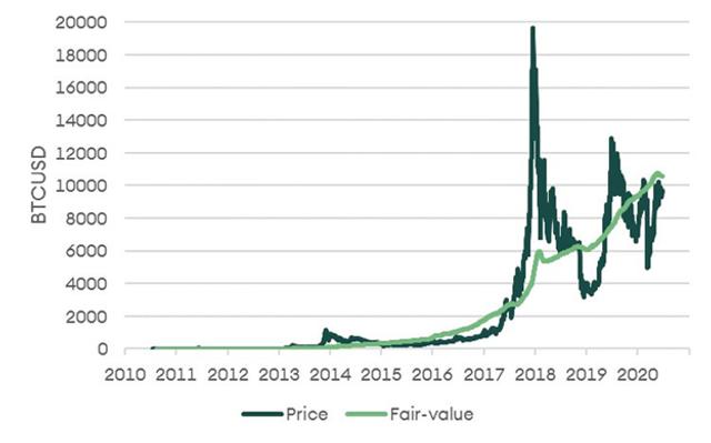 Динамика спрведливой цены биткойна