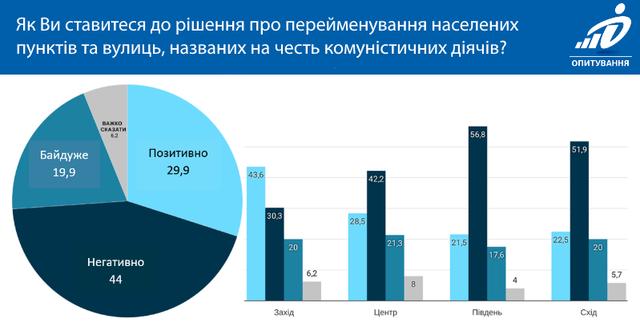 ставлення українців до перейменування міст і вулиць декомунізація
