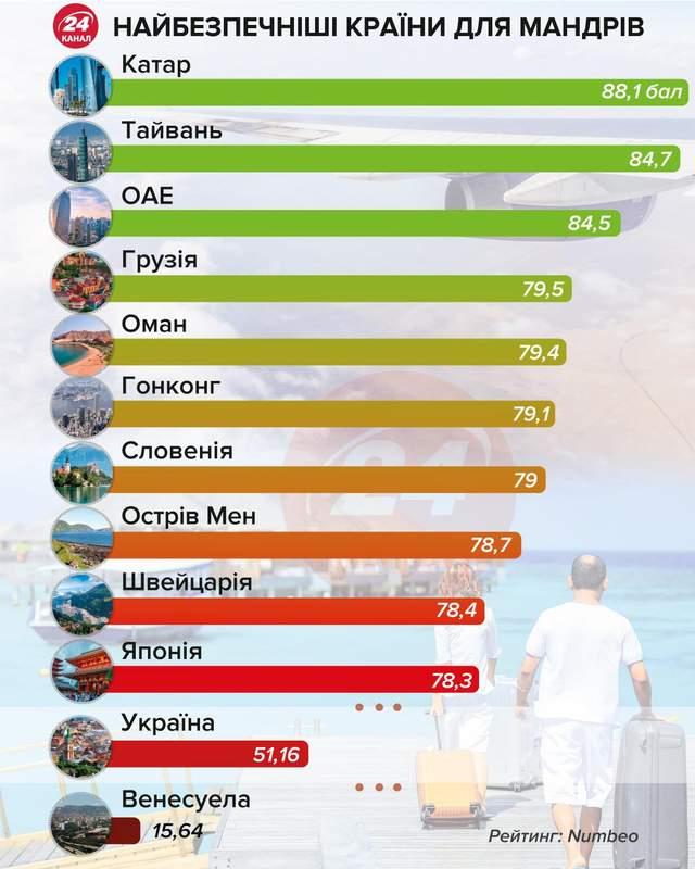 Найбезпечніші країні для мандрів інфографіка 24 канал