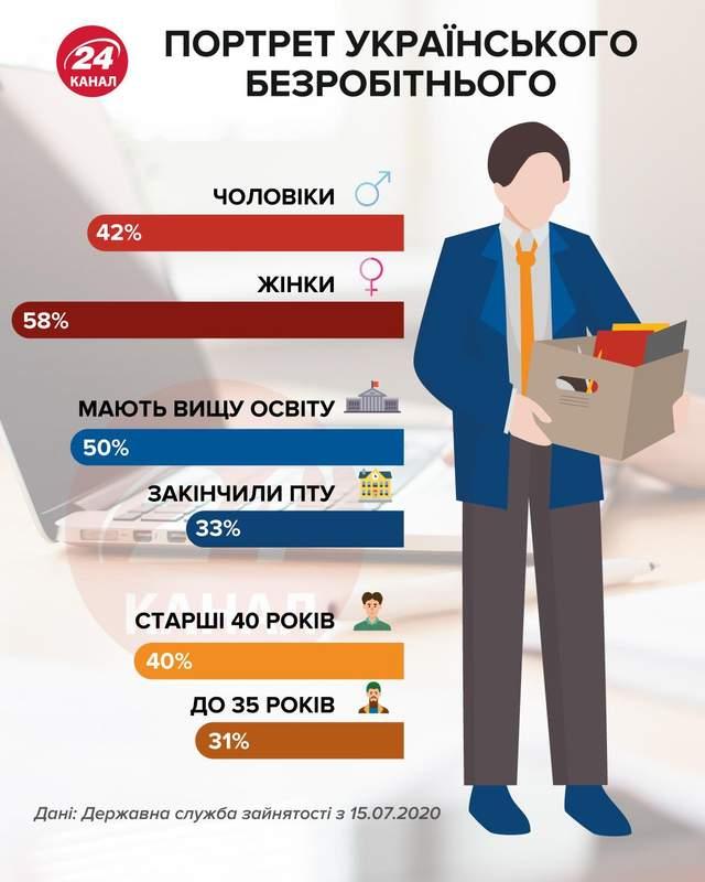 Портрет безработного инфографика 24 канал