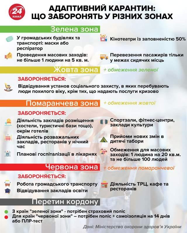 Карантин в Україні продовжили: що передбачають 4 зони