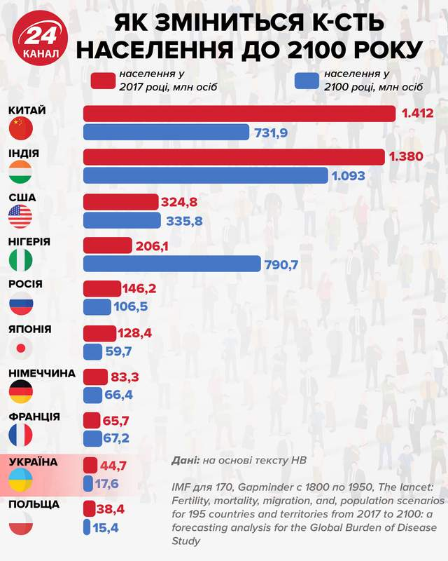 Як зміниться кількість населення до 2100 року інфографіка 24 каналу