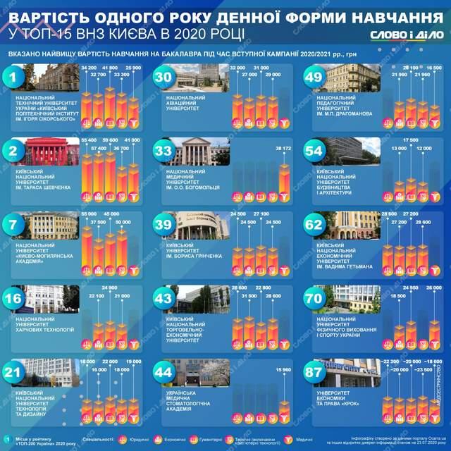 Вступление-2020: сколько стоит один год обучения в 15-ти самых популярных университетах Киева