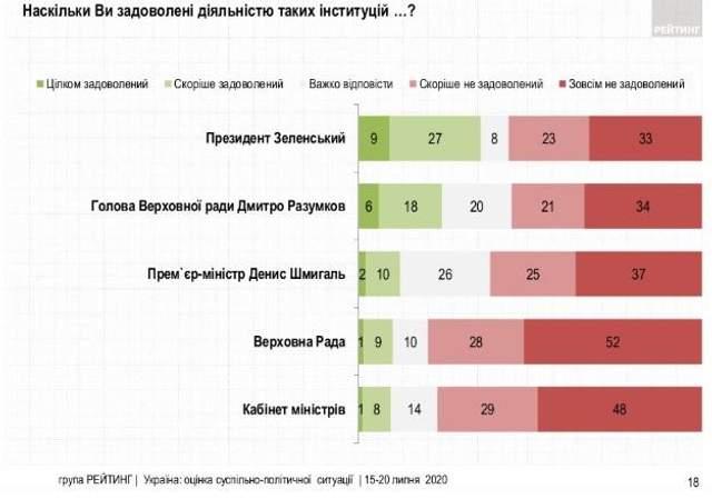 Только один из десяти украинцев доволен работой парламента и правительства