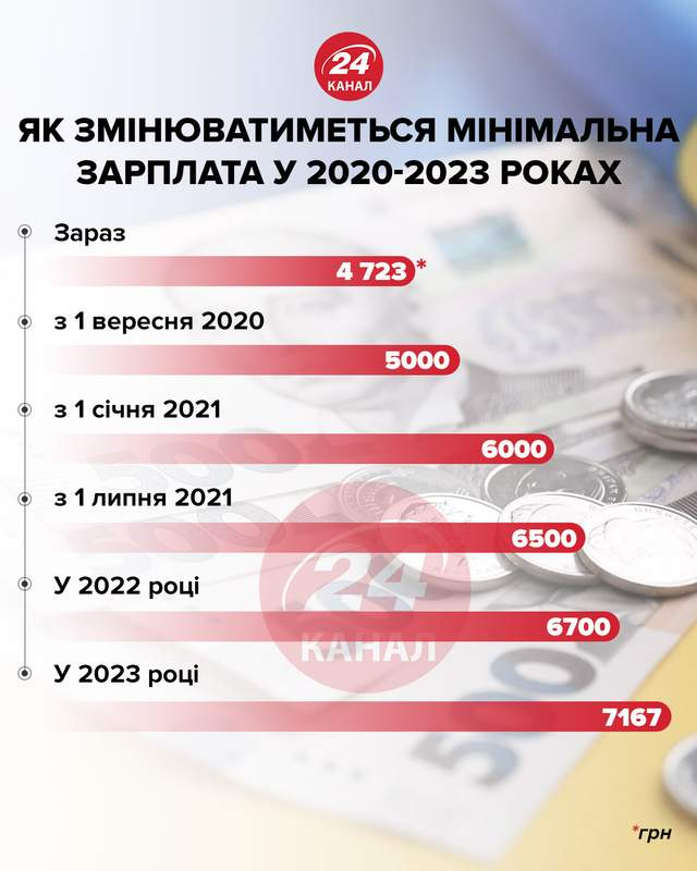 Підвищення мінімальної зарплати інфографік 24 канал