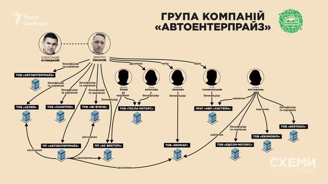 Лоббировал интересы фирмы в Раде: 'слуга народа' Куницкий арендует авто с 90% скидки
