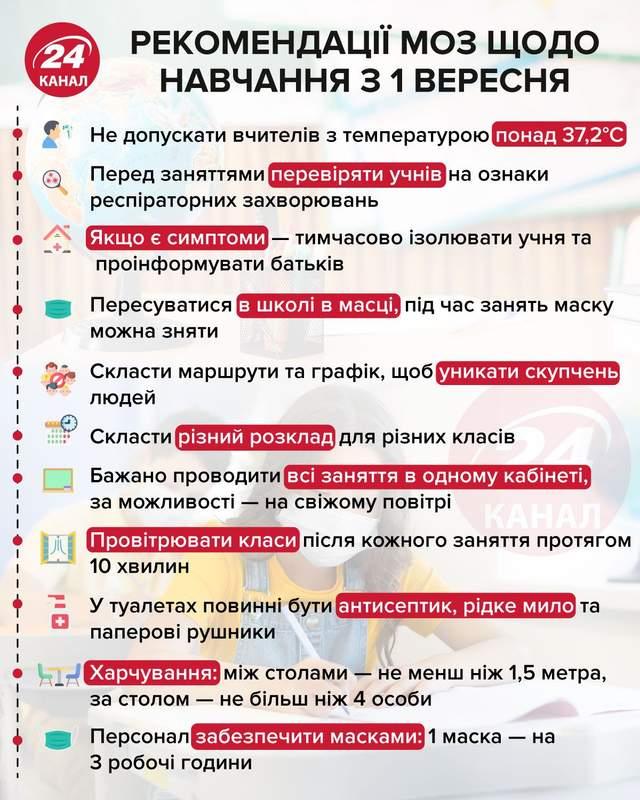 Рекомендації МОЗ щодо навчання з 1 вересня інфографіка 24 канал