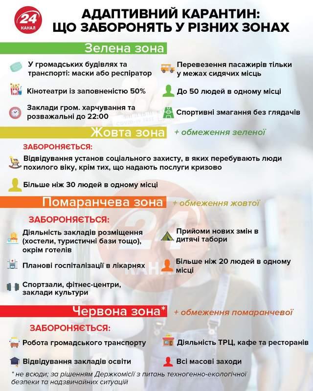 Адаптований карантин інфографіка 24 канал