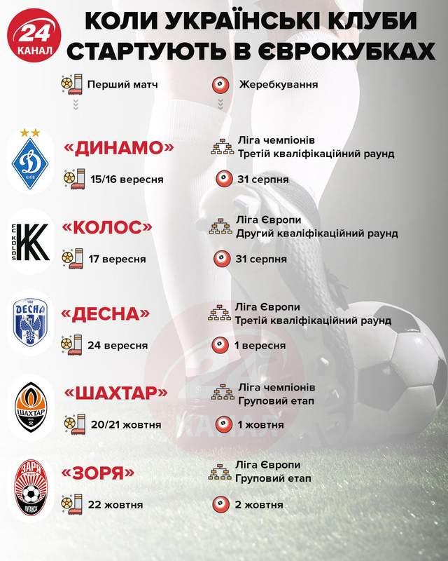 матчі українських клубів в єврокубках