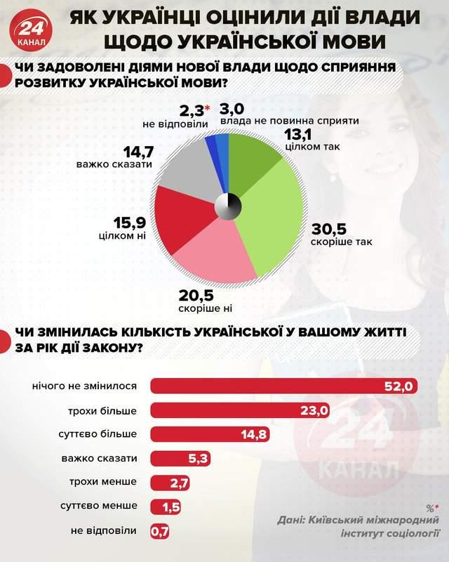 как украинцы оценили действия власти касательно украинского языка инфографика 24 канал
