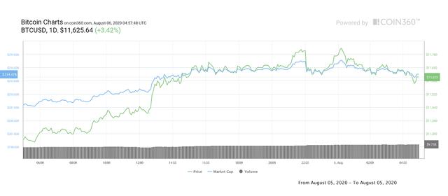 Добова діаграма цін біткойна