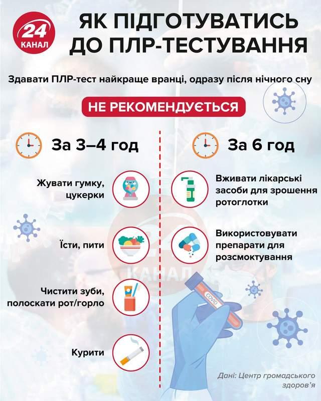 Коронавирус в Украине: подробная статистика распространения болезни