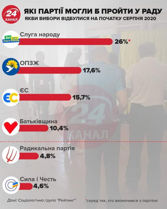 які партії пройшли б у раду інфографіка 24 канал