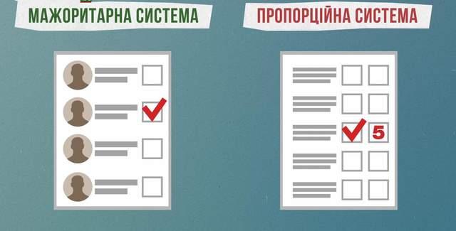 Партийные списки и новые бюллетени: как Избирательный кодекс противоречит международным советам