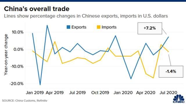Імпорт і експорт Китаю