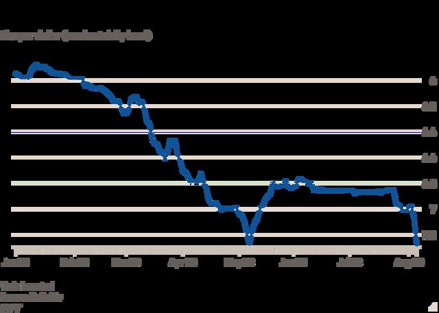 Як змінювався курс ліри до долара