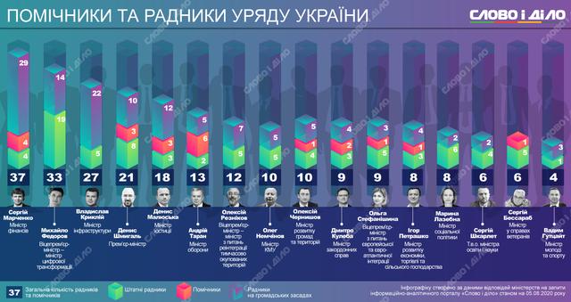 Одни советники и помощники: сколько человек помогают министрам правительства Шмыгаля