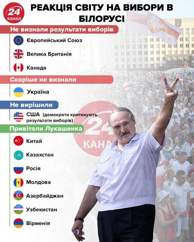 Реакция мира на выборы в Беларуси инфографика 24 канала