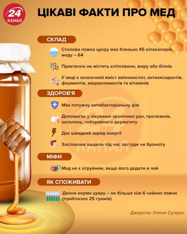 Интересные факты про мед инфографика 24 канала