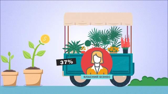 Каждый третий украинец мечтает о собственном бизнесе: опрос о финансовом положении