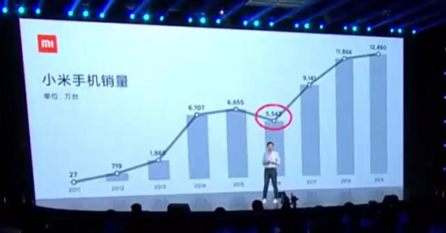 Скільки смартфонів продала Xiaomi