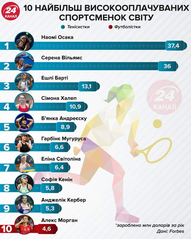 Найбільш високооплачувані спортсменки інфографік 24 каналу