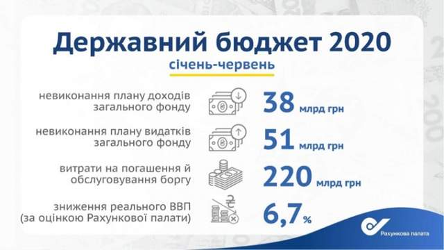 виконання держбюджету 2020