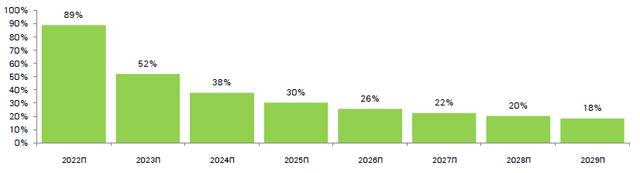 Прогноз темпів росту Nano-X