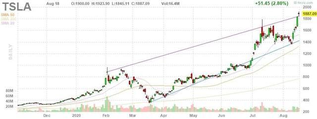 Tesla в S&P 500: как ведущие инвестхаусы подняли целевую цену акций компании