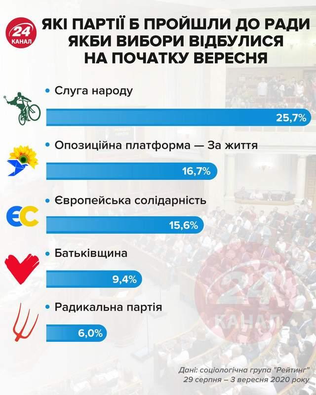 Які б партії пройшли до Ради в вересні інфографіка 24 канал