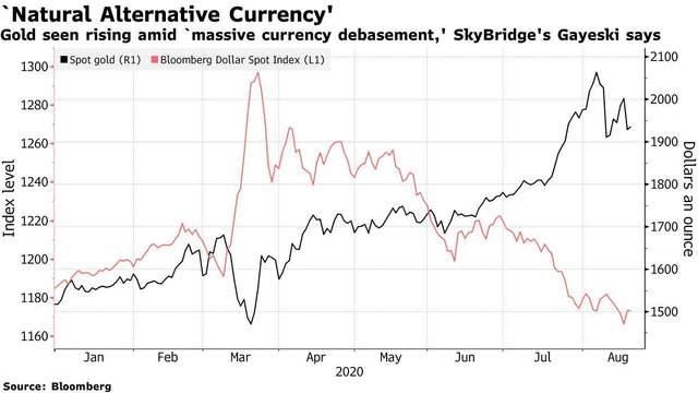 Золото як альтернатива долару