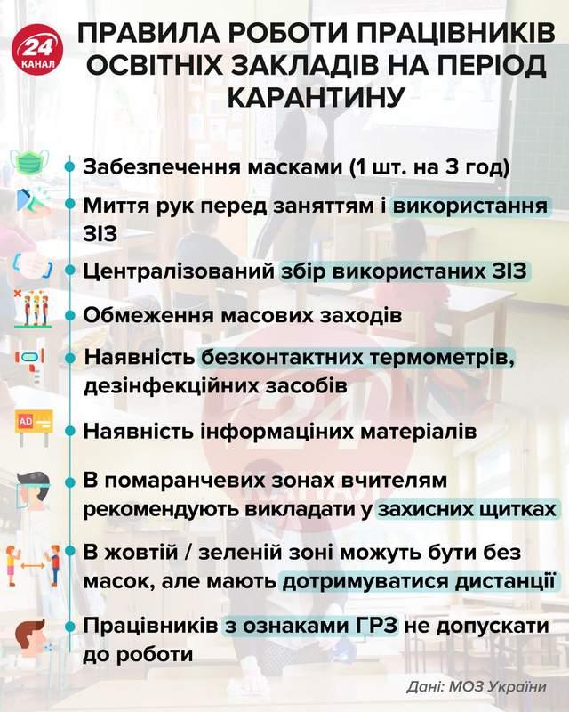 Правила роботи працівників освітніх закладів на період карантину інфографіка 24 канал