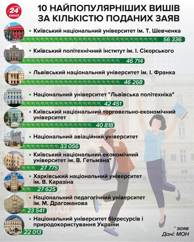 Самые популярные университеты 2020 инфографика 24 канала