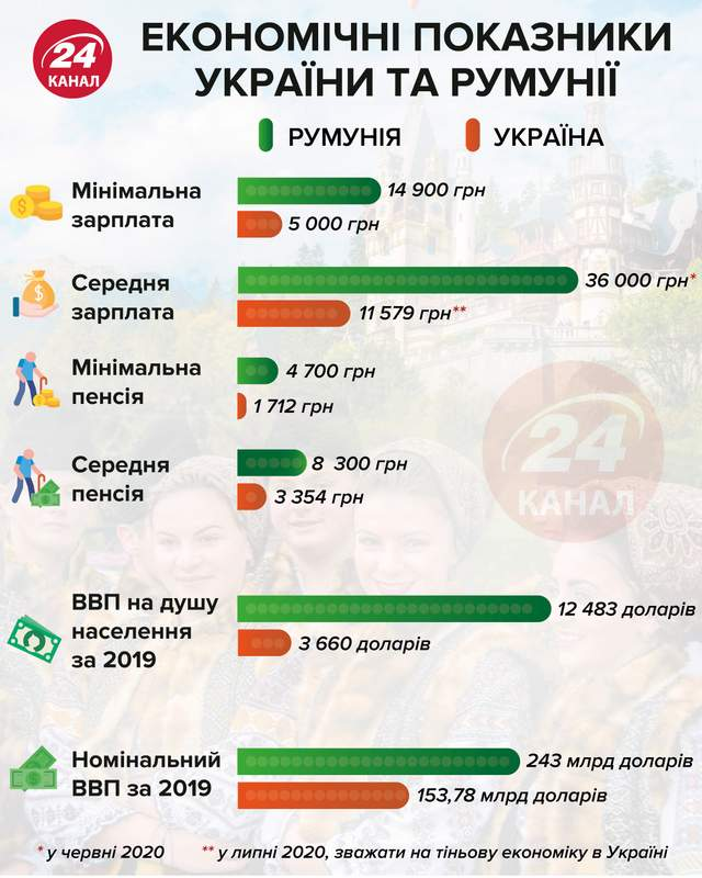 Економічні показники румунії та україни інфографіка 24 канал