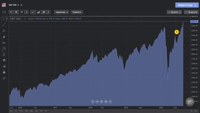 S & P 500Индекс