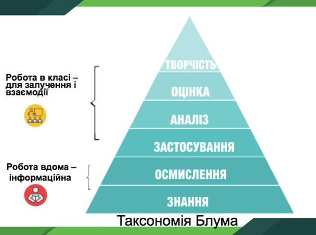 піраміда Блума