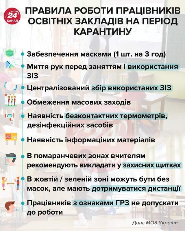 Карантин в Україні