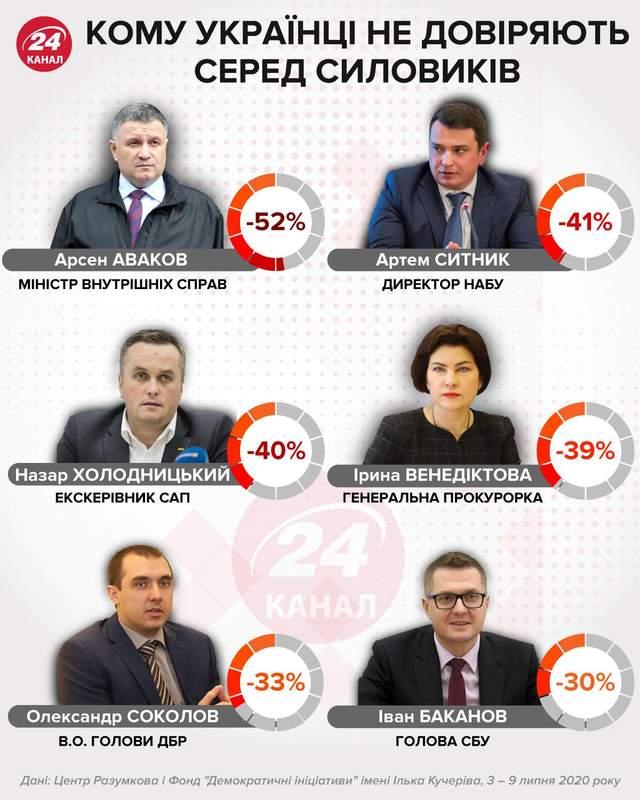 Рейтинг довіри до силовиків інфографіка 24 канал