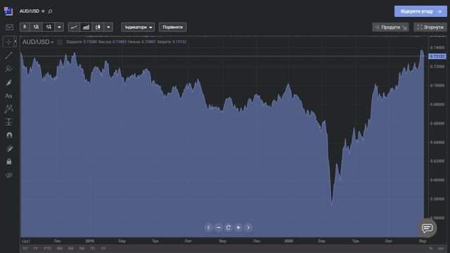 AUD / USD в течение последних 2 лет
