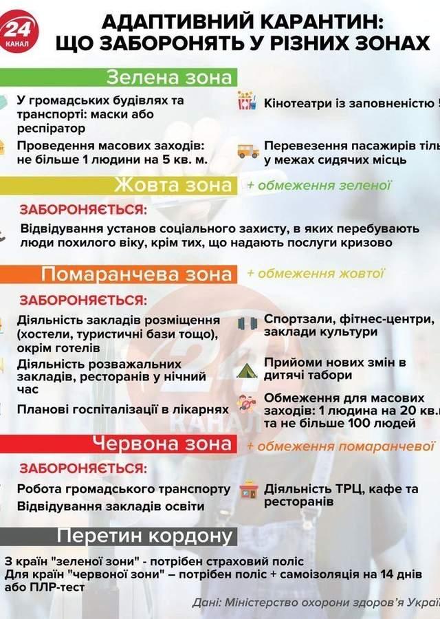 Второго жесткого карантина в Украине быть не может, – Шмыгаль
