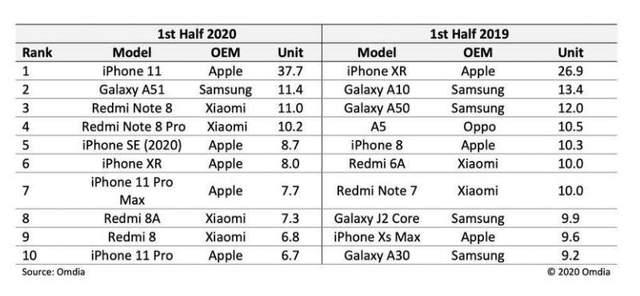 Найпопулярніші смартфони 2020/2019 років