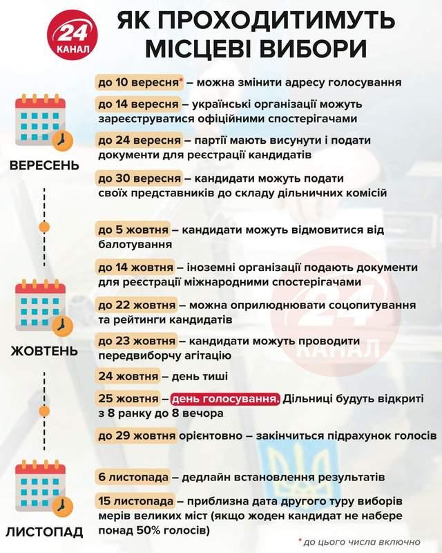 календар місцевих виборів 2020