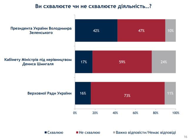 Як українці оцінюють дії влади