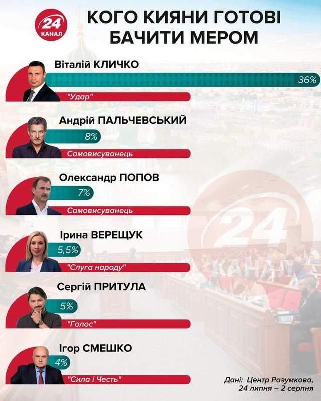 рейтинг кандидатів мер Києва місцеві вибори 2020 інфографіка