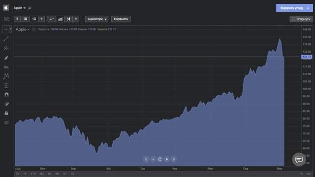 Акции Apple с начала года