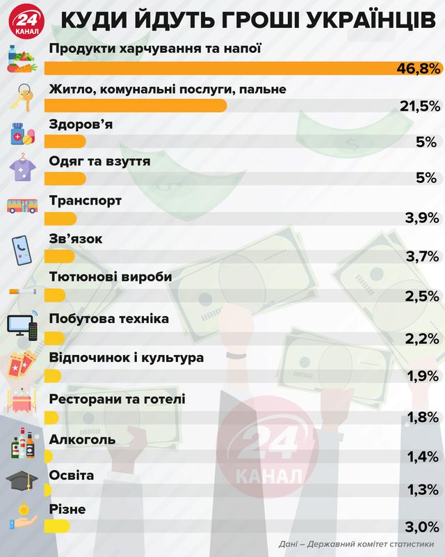 Куди йдуть гроші українців